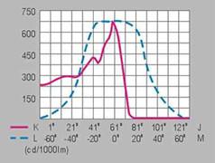 HGFGD-020  一体化大功率1000W金卤灯泛光灯配光曲线图